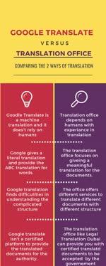 Google Translate v.s Translation Office