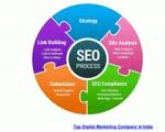 Top digital marketing company in india
